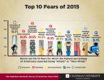 https://blogs.chapman.edu/wilkinson/2015/10/13/americas-top-fears-2015/