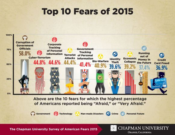 https://blogs.chapman.edu/wilkinson/2015/10/13/americas-top-fears-2015/