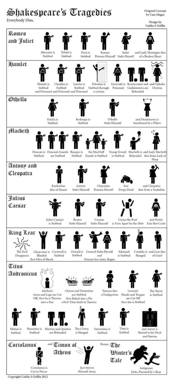 Death in Shakespeare, gizmodo.com